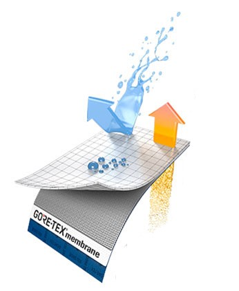 Avantages de la membrane Gore-Tex